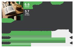 reviewer2 - Reviewer WordPress Plugin