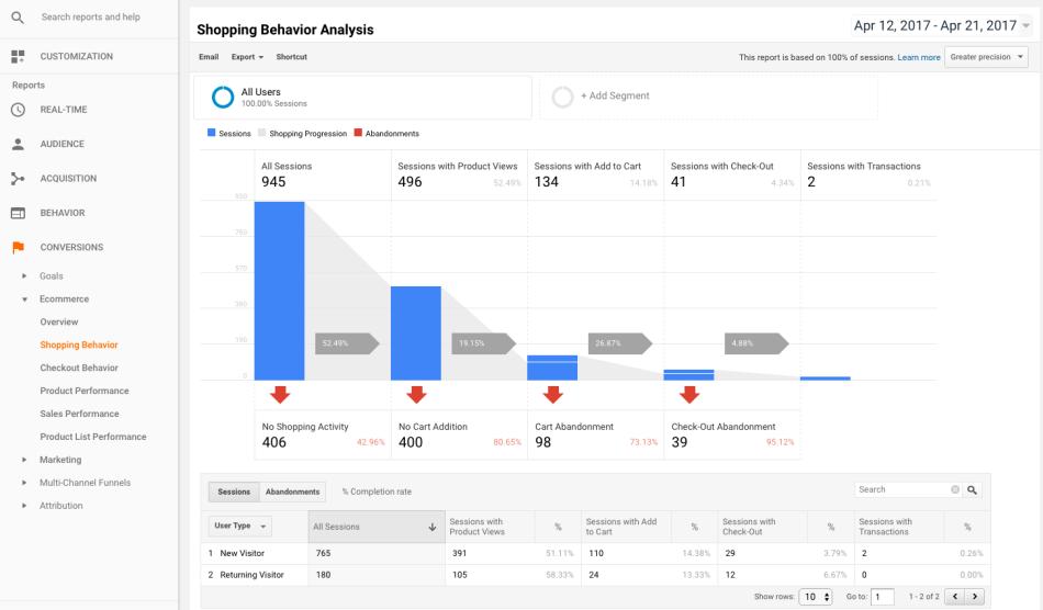 4 13 - WooCommerce Google Analytics Pro