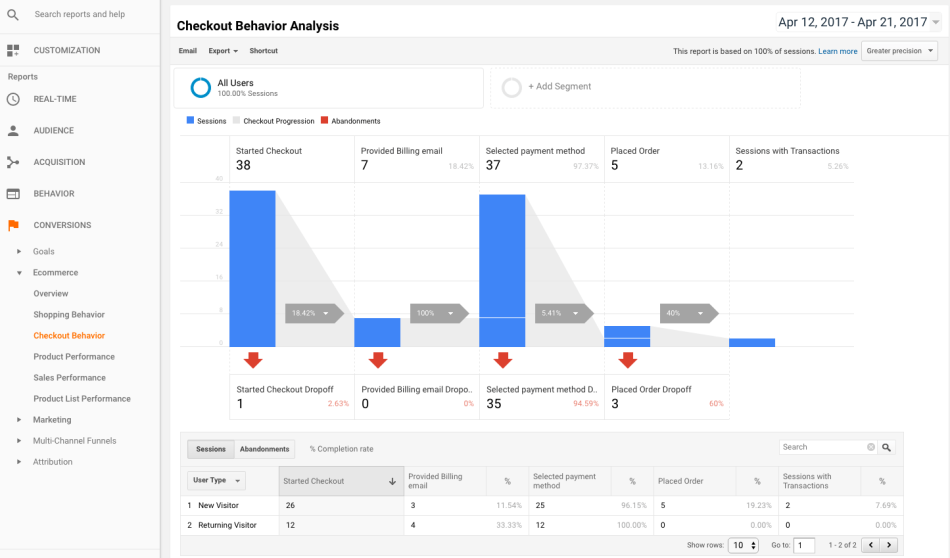 5 10 - WooCommerce Google Analytics Pro