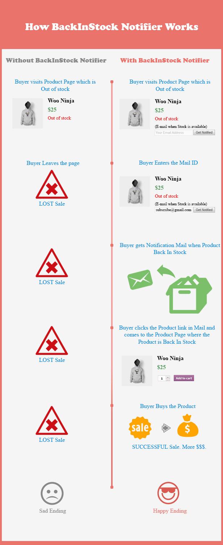 back2 - Back In Stock Notifier - WooCommerce Waitlist Pro