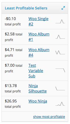 woocommerce cost of goods least profitable widget - Cost of Goods