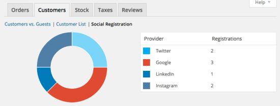 5 woocommerce social login report 550x208 - WooCommerce Social Login